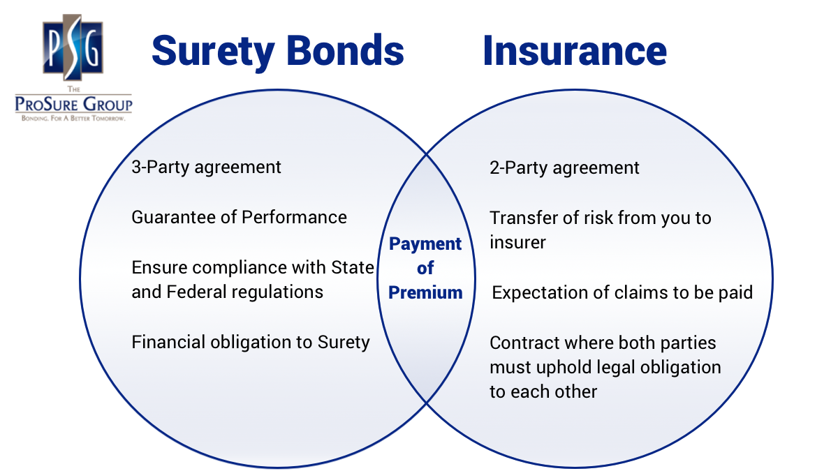 Differences between Surety Bonds and Insurance | ProSure Group